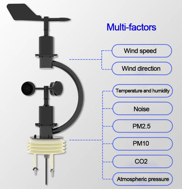 integrated weather station