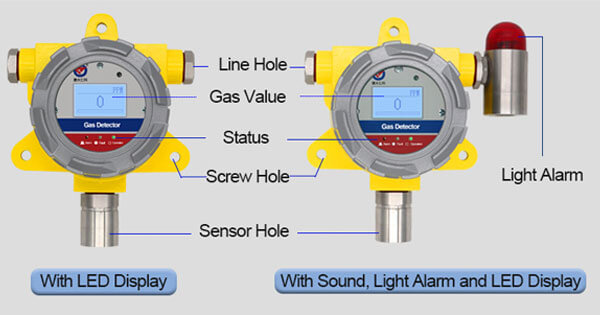 fixed gas detector types