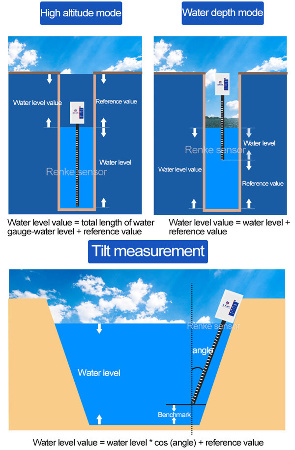 water level gauge use