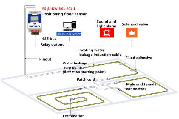 water leakage detector system