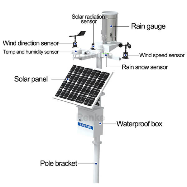 weather station composition